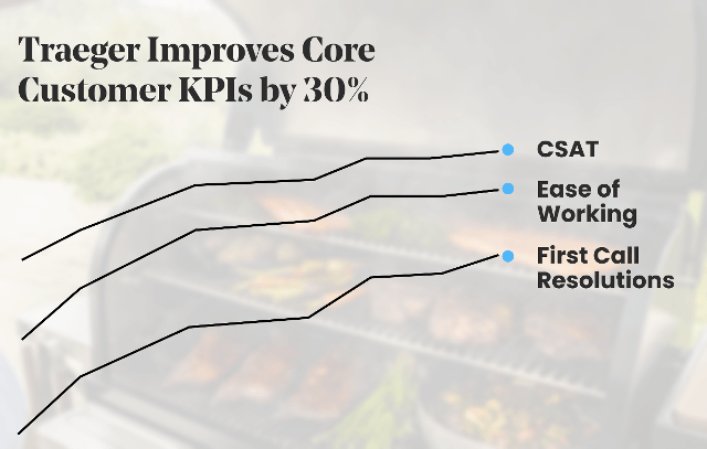 Traeger Improves Core Customer KPIs by 30%